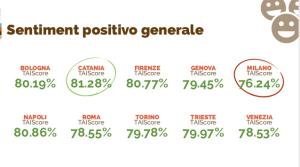 Analisi del sentiment su 10 città italiane (2014)