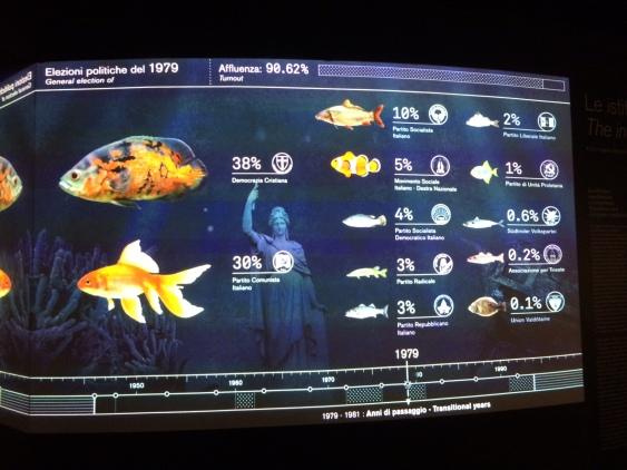 M9 elezioni politiche spiegate con i pesci